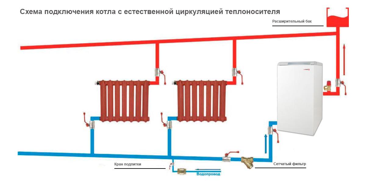 Схема монтажа отопления с напольным котлом