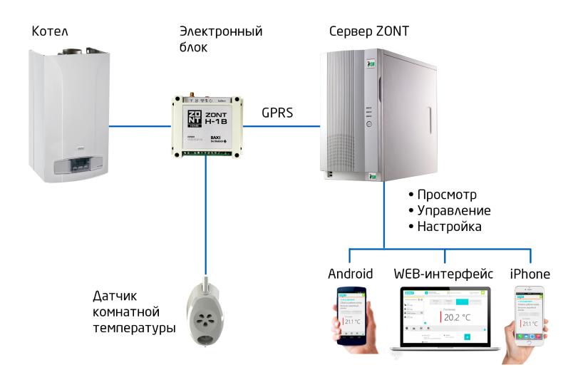 Принцип работы модуля GSM для управления котлом Baxi