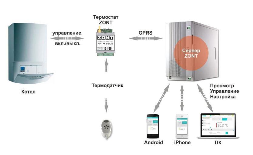 Принцип работы Zont H-1V eBus
