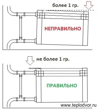правильная и неправильная установка радиаторов