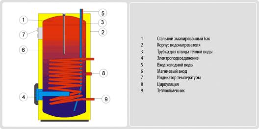Устройство Drazice OKCE NTR/2.2