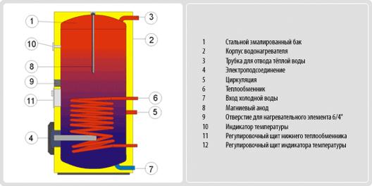 Устройство Drazice OKC NTR 200/2.2