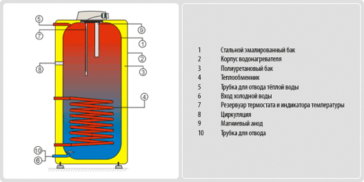 Бойлер косвенного нагрева Drazice OKC NTR